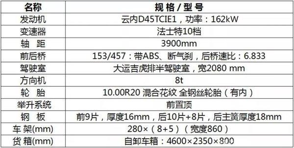 大运吉虎D45工程自卸 大运吉虎D45工程自卸,传承大运工程自卸车传统技术优势,结构可靠,承载能力强,动力强劲,性能稳定,首推D45发动机与工程自卸的组合,最大220马力,最大输出扭矩820Nm,更有黄金搭配法士特10档变速器,整合全球优势资源,依托强大的技术优势,进行了全车型、全路况、全天候标定试验,覆盖空载、半载、重载等使用条件,满足工地、矿区等恶劣环境使用需求,适用于矿山、土石及工程建筑施工。 以芯制动,用芯造车  搭载云内D45发动机,演绎力量之魂;国内首推功率220马力的四缸柴油发动