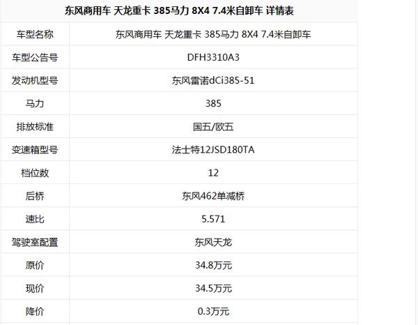 年末冲刺销量 昆明东风天龙自卸车36万